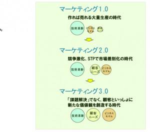 Marketing_chart